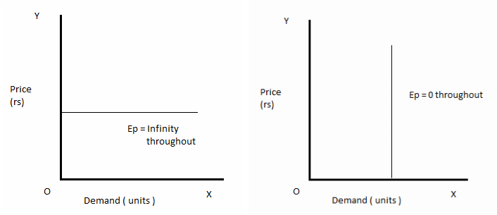 Elasticity Of Demand Business Economics Demand